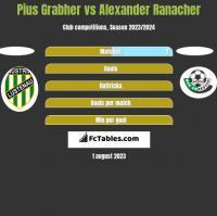 Pius Grabher vs Alexander Ranacher h2h player stats