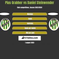 Pius Grabher vs Daniel Steinwender h2h player stats