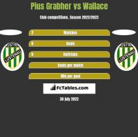 Pius Grabher vs Wallace h2h player stats