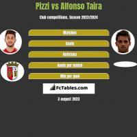 Pizzi vs Alfonso Taira h2h player stats