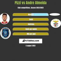Pizzi vs Andre Almeida h2h player stats