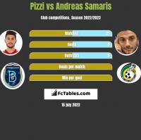 Pizzi vs Andreas Samaris h2h player stats