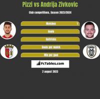 Pizzi vs Andrija Zivković h2h player stats