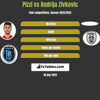Pizzi vs Andrija Zivkovic h2h player stats