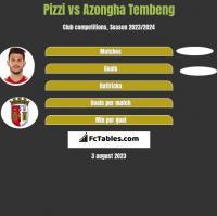 Pizzi vs Azongha Tembeng h2h player stats
