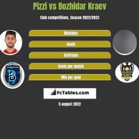 Pizzi vs Bozhidar Kraev h2h player stats