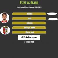 Pizzi vs Braga h2h player stats