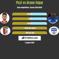 Pizzi vs Bruno Edgar h2h player stats