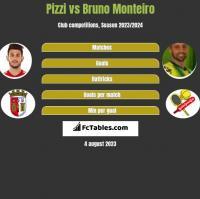 Pizzi vs Bruno Monteiro h2h player stats