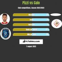 Pizzi vs Caio h2h player stats