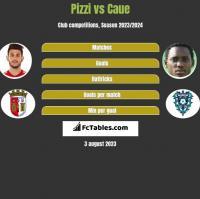 Pizzi vs Caue h2h player stats
