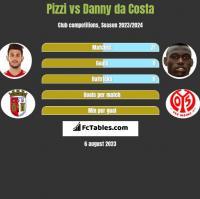 Pizzi vs Danny da Costa h2h player stats