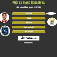 Pizzi vs Diogo Goncalves h2h player stats