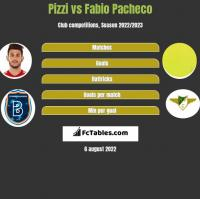 Pizzi vs Fabio Pacheco h2h player stats