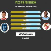 Pizzi vs Fernando h2h player stats