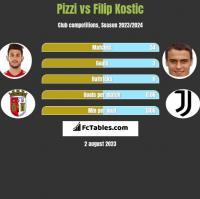 Pizzi vs Filip Kostic h2h player stats