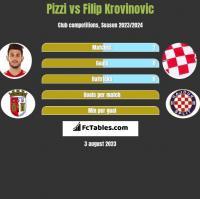 Pizzi vs Filip Krovinovic h2h player stats