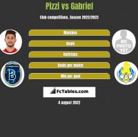 Pizzi vs Gabriel h2h player stats