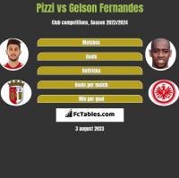 Pizzi vs Gelson Fernandes h2h player stats