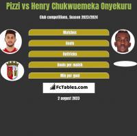 Pizzi vs Henry Chukwuemeka Onyekuru h2h player stats