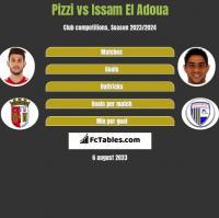 Pizzi vs Issam El Adoua h2h player stats