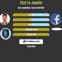 Pizzi vs Jaquite h2h player stats