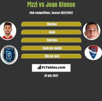 Pizzi vs Joao Afonso h2h player stats
