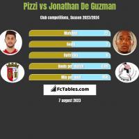Pizzi vs Jonathan De Guzman h2h player stats