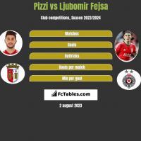 Pizzi vs Ljubomir Fejsa h2h player stats