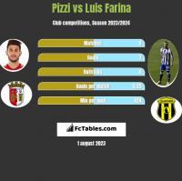 Pizzi vs Luis Farina h2h player stats