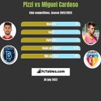 Pizzi vs Miguel Cardoso h2h player stats