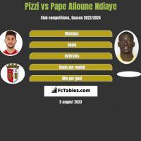 Pizzi vs Pape Alioune Ndiaye h2h player stats