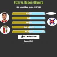 Pizzi vs Ruben Oliveira h2h player stats