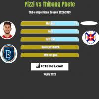 Pizzi vs Thibang Phete h2h player stats