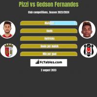 Pizzi vs Gedson Fernandes h2h player stats