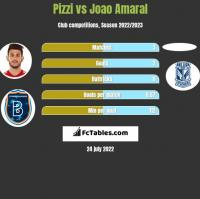 Pizzi vs Joao Amaral h2h player stats