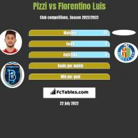 Pizzi vs Florentino Luis h2h player stats