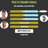 Pizzi vs Claudio Falcao h2h player stats