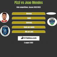 Pizzi vs Joao Mendes h2h player stats
