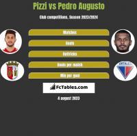 Pizzi vs Pedro Augusto h2h player stats