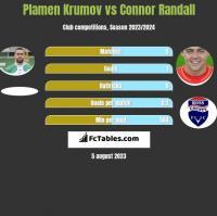 Plamen Krumov vs Connor Randall h2h player stats