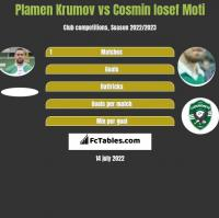 Plamen Krumov vs Cosmin Iosef Moti h2h player stats