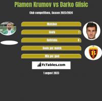 Plamen Krumov vs Darko Glisic h2h player stats