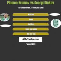 Plamen Krumov vs Georgi Dinkov h2h player stats