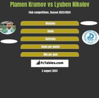 Plamen Krumov vs Lyuben Nikolov h2h player stats