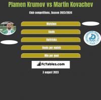 Plamen Krumov vs Martin Kovachev h2h player stats