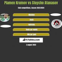 Plamen Krumov vs Stoycho Atanasov h2h player stats