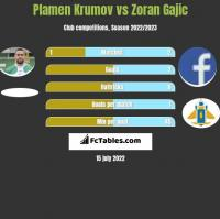 Plamen Krumov vs Zoran Gajic h2h player stats