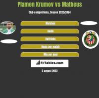 Plamen Krumov vs Matheus h2h player stats