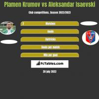Plamen Krumov vs Aleksandar Isaevski h2h player stats